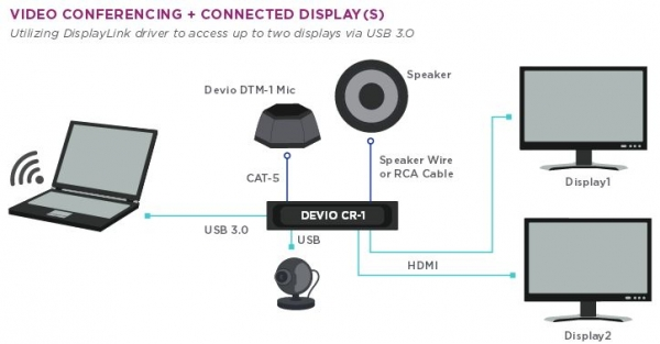 Meet devio biamps conferencing solution for small spaces asfbconference2016 Choice Image